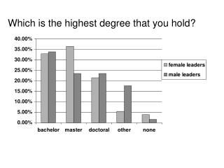 Which is the highest degree that you hold?