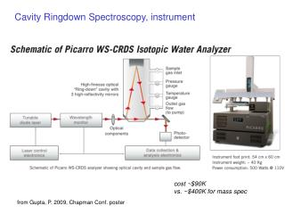 Cavity Ringdown Spectroscopy, instrument