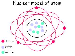 Nuclear model of atom