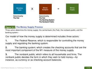 Our model of how the money supply is determined includes three actors: