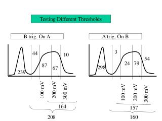 Testing Different Thresholds