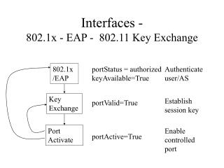 Interfaces - 802.1x - EAP -  802.11 Key Exchange