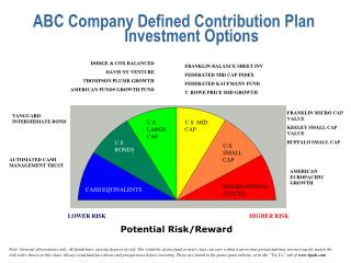 ABC Company Defined Contribution Plan 	Investment Options