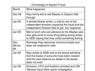 Chronology of Satyam Fraud