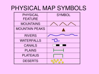 PHYSICAL MAP SYMBOLS