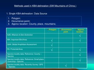 Methods used in KBA delineation (SW Mountains of China )