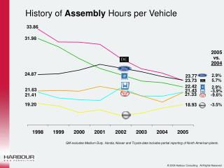 History of  Assembly  Hours per Vehicle