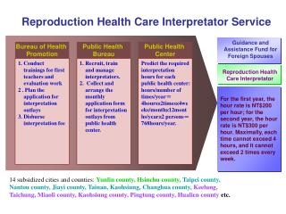 Reproduction Health Care Interpretator Service
