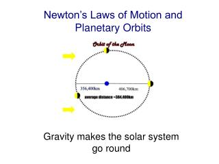 Newton's Laws of Motion and Planetary Orbits