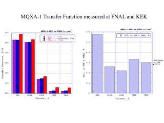 MQXA-1 Transfer Function measured at FNAL and KEK