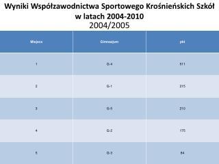 Wyniki Wsp�?zawodnictwa Sportowego Kro?nie?skich Szk�? w latach 2004-2010
