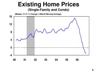 Existing Home Prices (Single-Family and Condo)