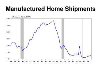 Manufactured Home Shipments
