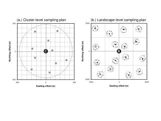 (a.) Cluster-level sampling plan