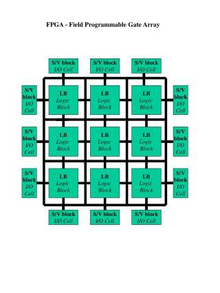 FPGA - Field Programmable Gate Array