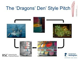 The 'Dragons' Den' Style Pitch