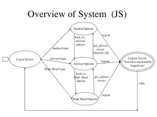 Overview of System  (JS)