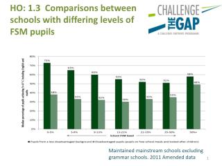 HO: 1.3  Comparisons between schools with  differing  levels of FSM pupils