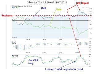 3 Months Chart 9:30 AM 11-17-2010