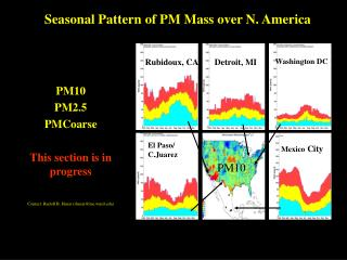 Seasonal Pattern of PM Mass over N. America