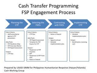 Cash Transfer Programming FSP Engagement Process