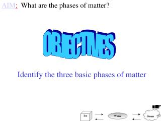 AIM :   What are the phases of matter?