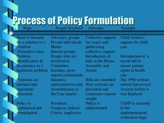 Process of Policy Formulation