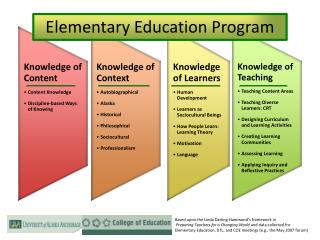 Elementary Education Program