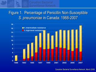 Figure 1.  Percentage of Penicillin Non-Susceptible          S. pneumoniae in Canada: 1988-2007