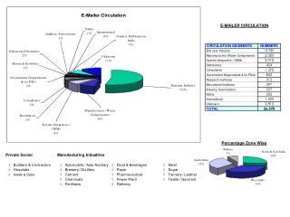 E-MAILER CIRCULATION