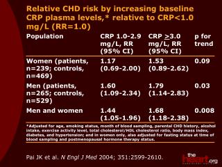 Relative CHD risk by increasing baseline CRP plasma levels,* relative to CRP<1.0 mg/L (RR=1.0)