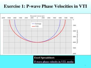 Exercise 1: P-wave Phase Velocities in VTI