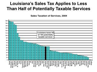 Louisiana's Sales Tax Applies to Less Than Half of Potentially Taxable Services