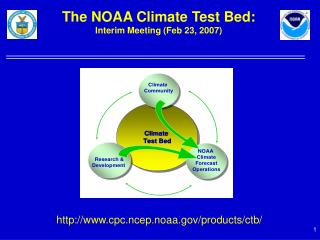 The NOAA Climate Test Bed: Interim Meeting (Feb 23, 2007)
