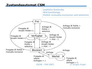 Zustandsautomat CSM