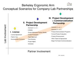 Berkeley Ergonomic Arm  Conceptual Scenarios for Company-Lab Partnerships