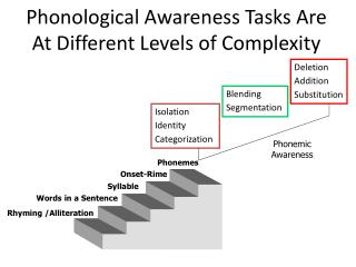 Phonological Awareness Tasks Are At Different Levels of Complexity