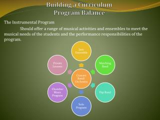 Building a Curriculum Program Balance