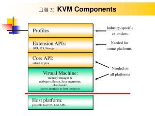 그림  3)   KVM Components