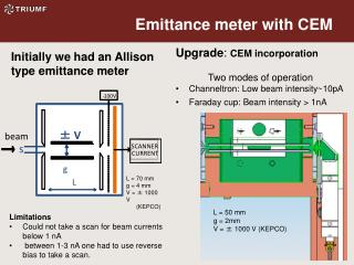 Emittance  meter with CEM