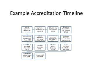 Example Accreditation Timeline