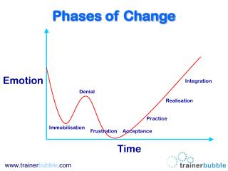 Phases of Change