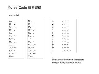 Morse Code  摩斯密碼