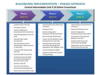 Phase I 2012-13