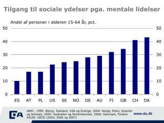 Tilgang til sociale ydelser pga. mentale lidelser