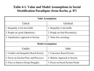 Table 4-1. Value and Model Assumptions in Social Stratification Paradigms (from Kerbo, p. 87)