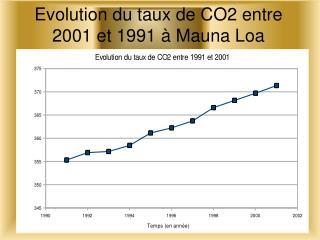 Evolution du taux de CO2 entre 2001 et 1991 à Mauna Loa