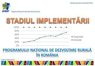 PROGRAMULUI NAŢIONAL DE DEZVOLTARE RURALĂ ÎN ROMÂNIA