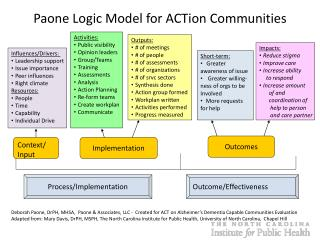 Paone Logic Model for ACTion Communities