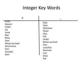 Integer Key Words